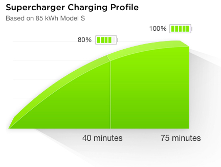 Supercharger Charging Profile