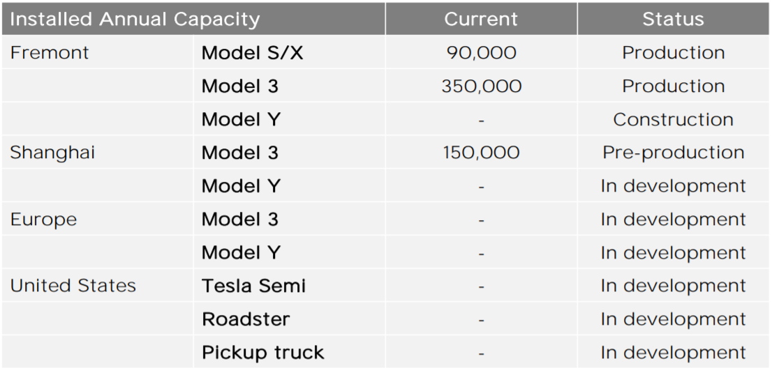 Tesla production capacity